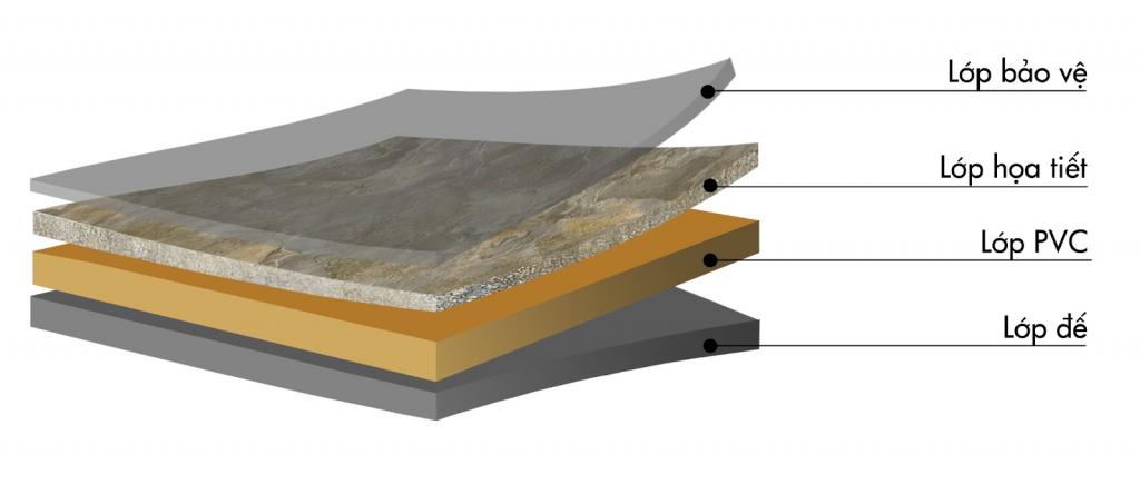 đặc điểm cấu tạo tấm pvc vân đá